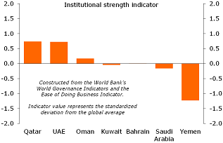 Figure 6: Differences in institutional strength