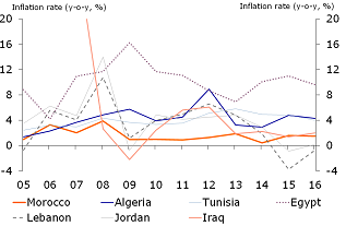 Figure 3: More steady inflation rates