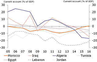 Figure 4: Current account deficits increasing