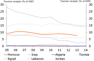 Figure 6: Tourism on a downward trend