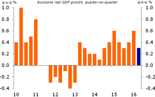 Figure 1: Real GDP growth in the euro area