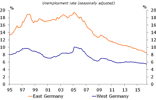 Figure 3: East and West German unemployment levels are converging