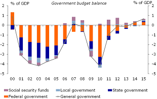 Figure 5: The German government runs fiscal surpluses on all levels