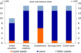 Figure 2: Scenarios for bank balance sheets, asset side