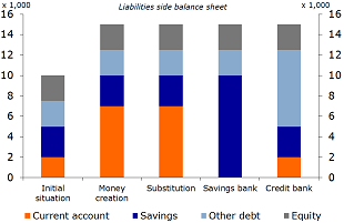 Figure 3: Scenarios for bank balance sheets, liability side
