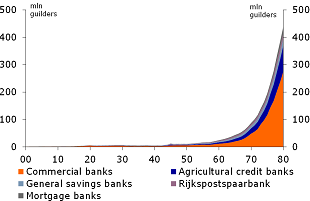 Figure 4: Total assets in the Dutch banking system, 1900-1980