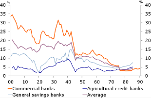 Figure 6: Leverage ratios of commercial banks, savings banks and agricultural credit banks, 1900-1990