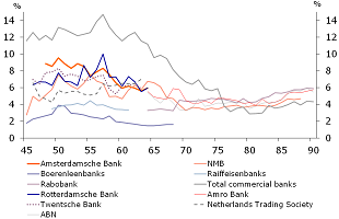 Figure 7: Leverage ratios of large commercial banks and agricultural credit banks, 1900-1990