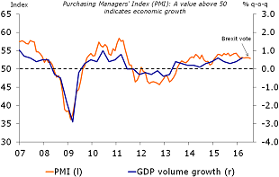 Figure 1: Composite PMI is rather stable
