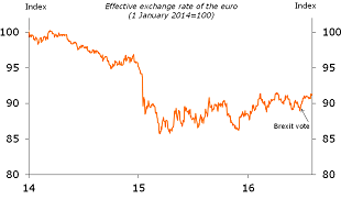 Figure 2: Small appreciation of effective exchange rate