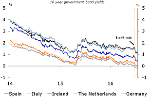 Figure 3: Eurozone government bond yields are lower than pre-referendum