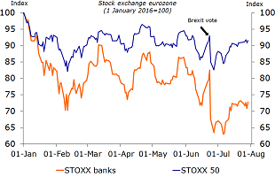 Figure 4: Bank shares suffer most from Brexit vote