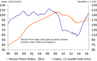 Monthly house prices index and sales