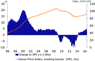 House price index and annual development