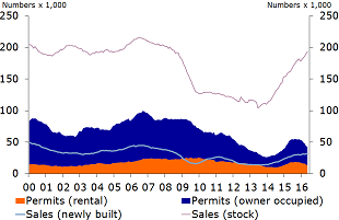 Figure 13: Homes sold and building permits (moving 12-month total)