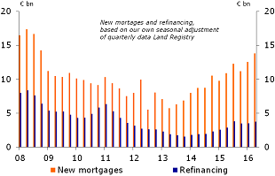 Figure 15: New mortgage approvals