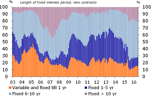 Figure 19: Long fixed-rate period popular