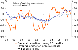 Figure 1: Willingness to buy still holding firm