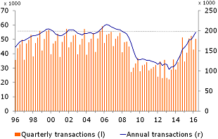 Figure 3: Number of transactions matching level at the turn of the century