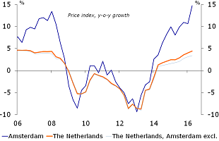 Figure 8: House price index (PKB) trends with and without Amsterdam