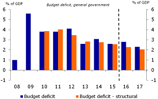 Figure 3: Government budget deficit is slowly declining