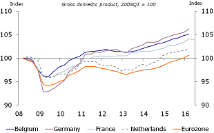 Figure 4: Belgium has emerged from the 2008-2009 financial crisis in relatively good shape …