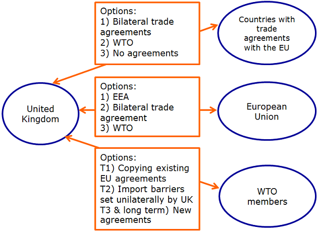 Figure 1. Post-Brexit trade scenarios – unbeaten WTO and EU paths