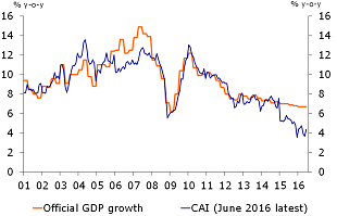 Figure 1: Rabobank China Activity Indicator (CAI) points to lower growth