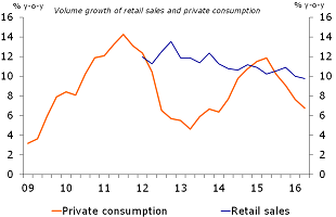 Figure 3: Retail sales and private consumption on a downward growth trajectory