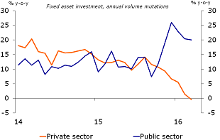 Figure 4: Private investment contracts in the second quarter
