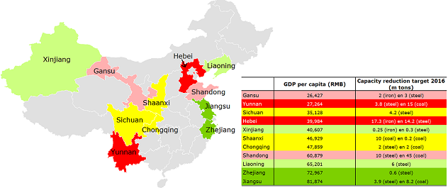 Figure 5: Heavy reduction targets in poor regions of Hebei and Yunnan