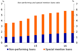 Figure 6: Banks increasingly under pressure