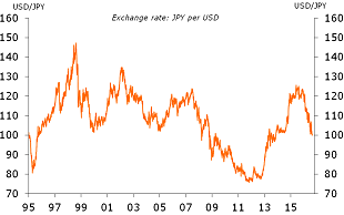Figure 2: Exchange rate approaches psychological 100 level