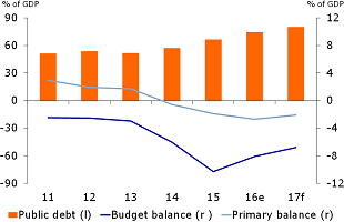 Figure 4: Public debt picking up