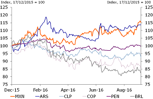 Figure 1: LatAm FX performance since 16th December 2015 Fed rate hike