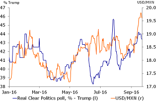 Figure 3: USD/MXN is tracking Trump in the polls