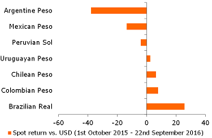 Figure 5: FX performance since the 2015 LatAm Study