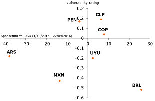Figure 6: FX performance vs. macro vulnerability index