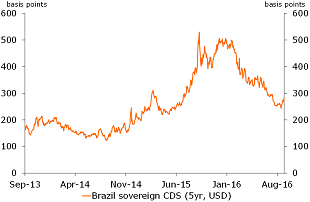 Figure 8: Credit risk has fallen in Brazil supporting BRL