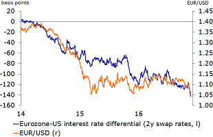 Figure 10: Recent decline in EUR/USD partly driven by expectations of higher (too high?) interest rates in the US