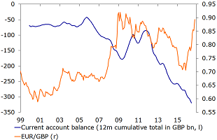 Figure 11: Despite a weaker pound, the UK's current account deficit hasn't declined yet