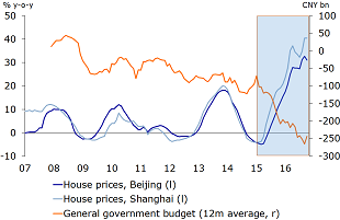 Figure 12: Would a bursting of China's housing market bubble pave the way for an even sharper fall in CNY?