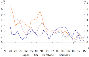 Figure 3: Productivity growth at a historic low (3 years moving average)