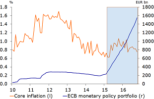 Figure 5: Despite the ECB's asset purchase programme, core inflation hasn't increased