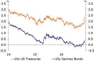 Figure 6: Trump's election has broken the downward trend in 10y sovereign yields
