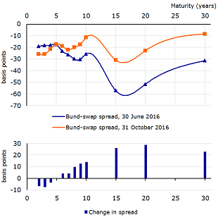 Figure 7: The Bund-swap spread has widened since June on speculation that the ECB will abolish its deposit rate rule