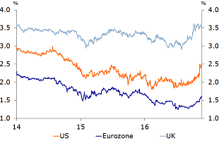 Figure 8: Long-term inflation expectations (5y5y forward inflation swap) have increased markedly in the UK and US
