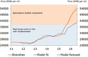 Figure 2: House price bubble in Shenzhen