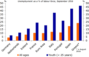 Figure 3: Unemployment in the eurozone Member States