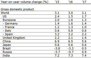 Table 1: Overview of global economic growth